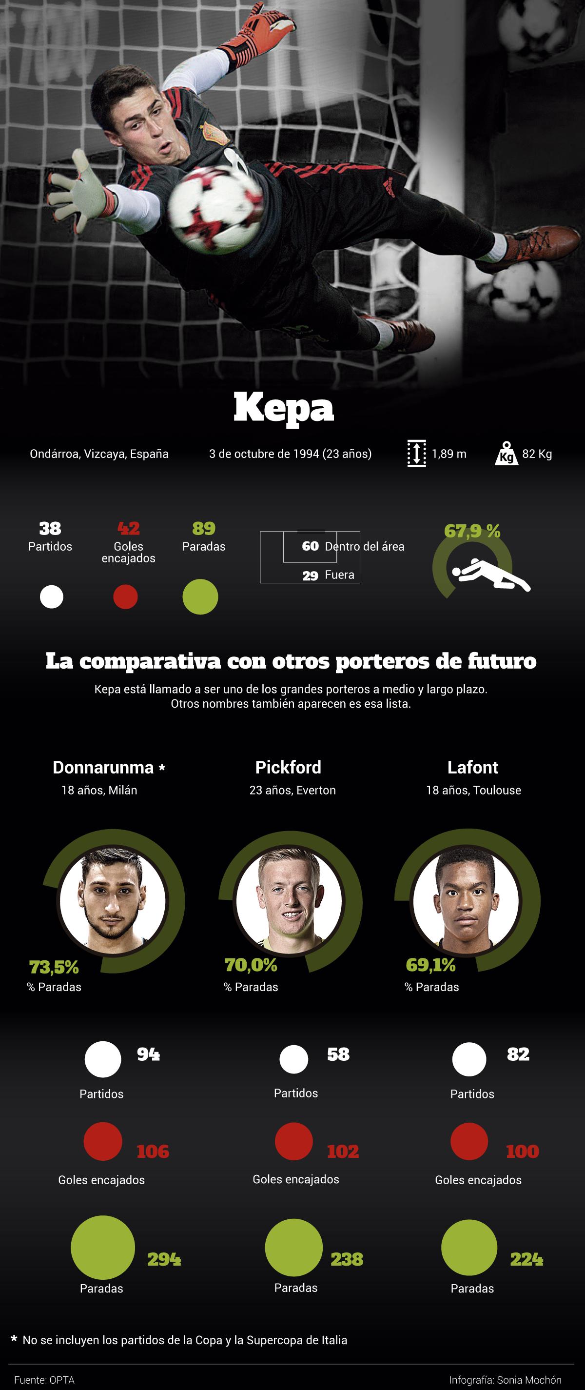 Gráfico: comparando a Kepa con otros porteros de futuro