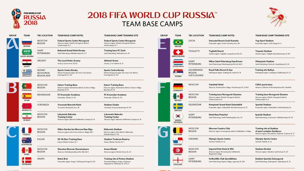 Messi y Cristiano serán 'vecinos' en el Mundial de Rusia