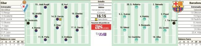 1518830837_958671_1518831139_sumario_normal Las posible alineaciones del Eibar - Barcelona según la prensa - Comunio-Biwenger