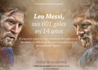 Mercurial Messi joins football's elite 600 club