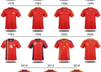 The evolution of all 32 World Cup teams' shirts over the years