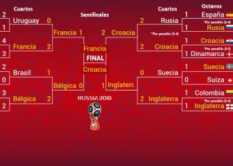 Así han llegado Francia y Croacia a la final: cuadro y resultados ...