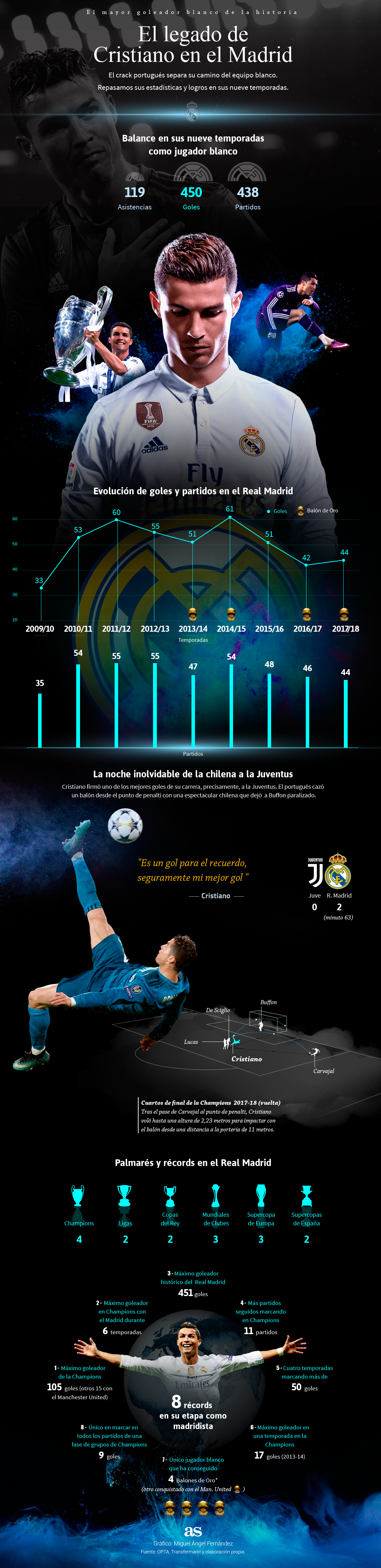 REAL MADRID 1531234381_800002_1531236814_infografia_gigante_normal