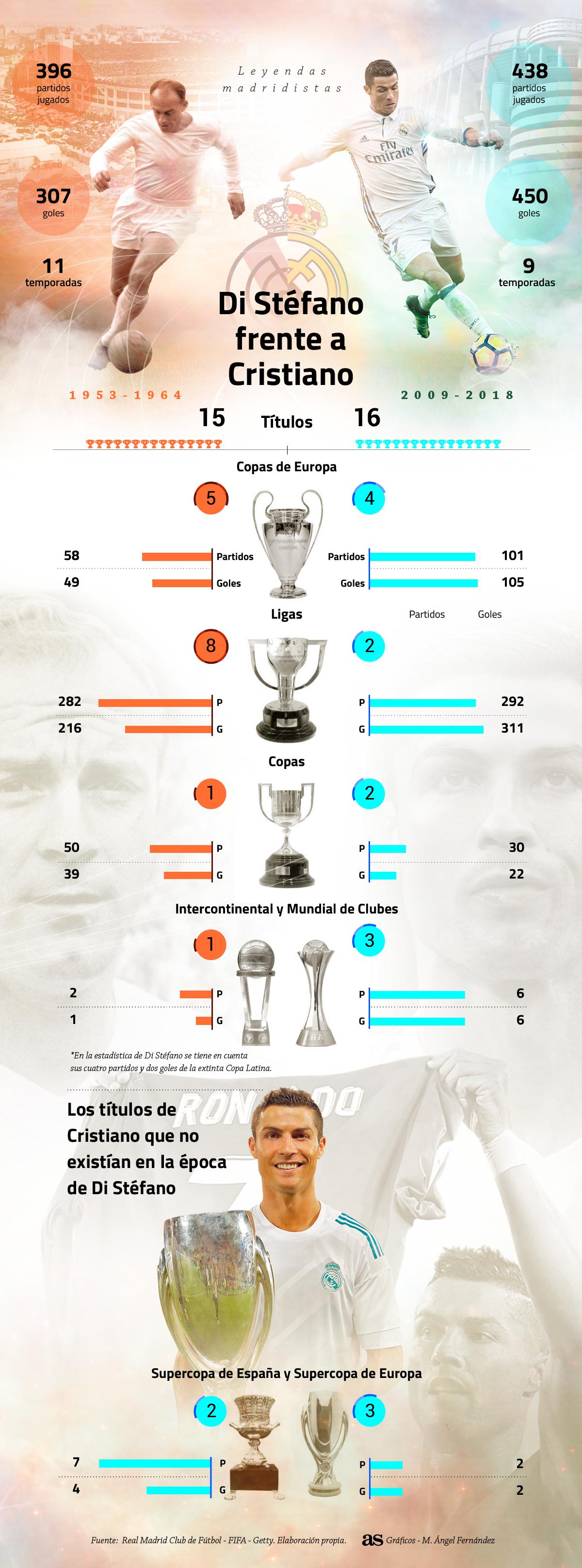 La leyenda de Di Stéfano y Cristiano comparadas en gráfico