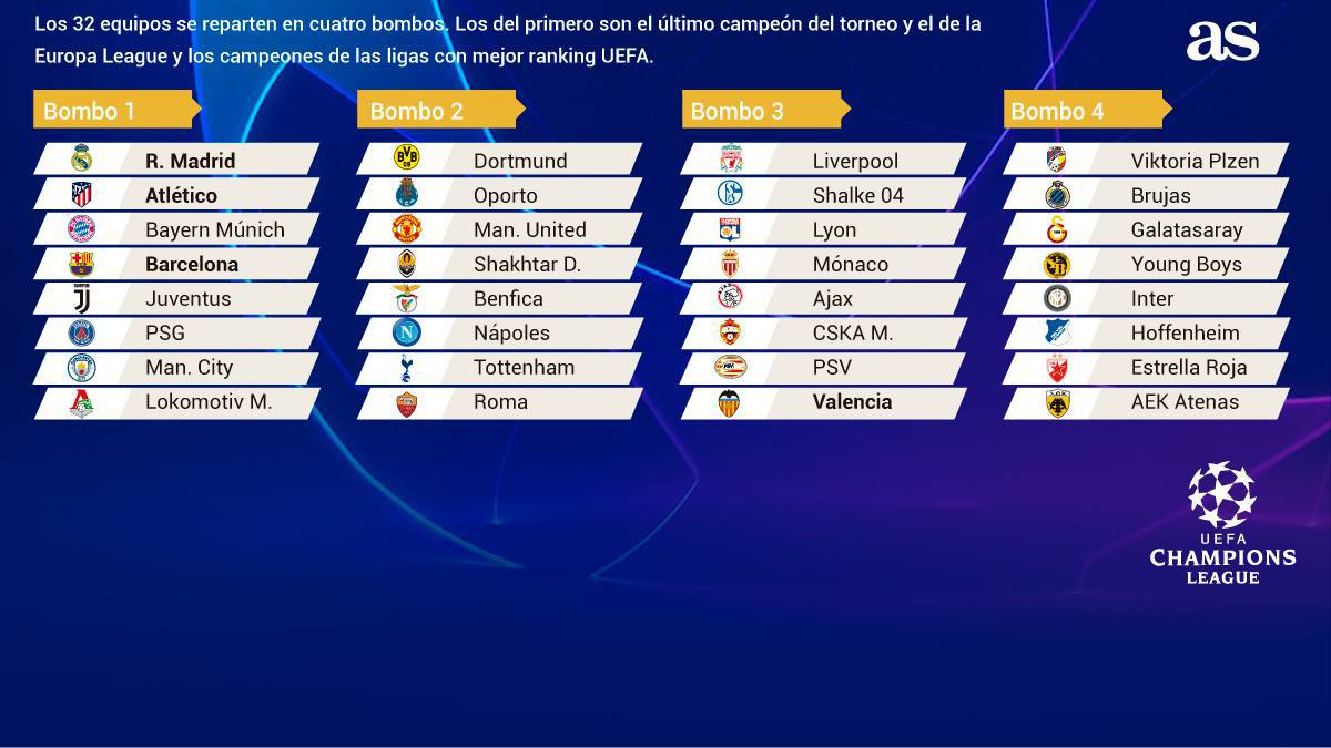 The Champions League group stage draw