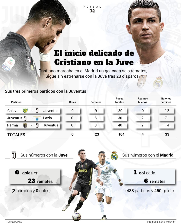 Grafike: efektiviteti i Cristiano në Juve dhe në Madrid