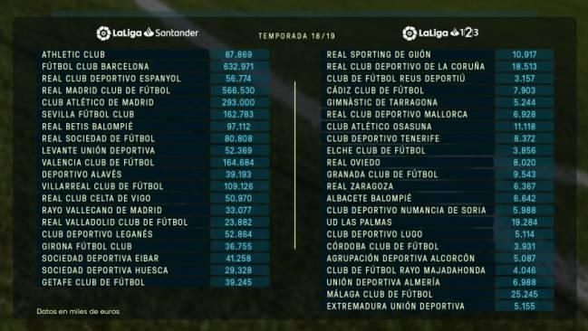 Зарплаты в Ла Лиге. Барселона потратит больше всех, Реал - второй - изображение 1