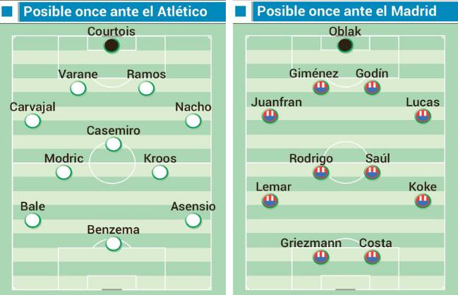 Posibles onces de Real Madrid y Atlético en el derbi.