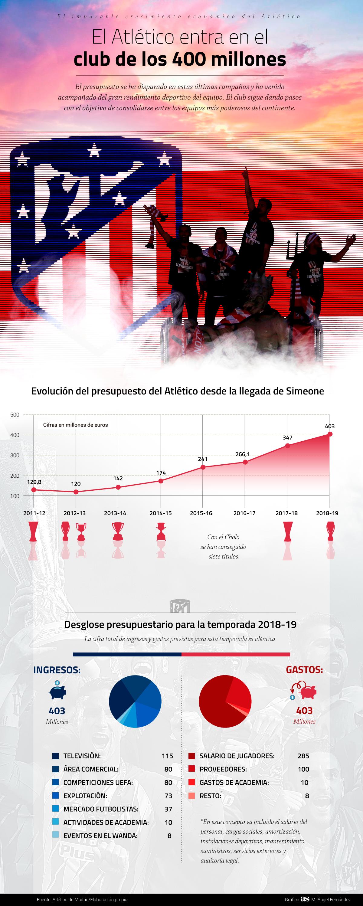 El gráfico sobre el imparable crecimiento económico del Atleti - AS.com
