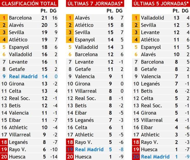 El Madrid, con números de colista - AS.com