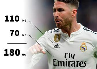 The 11 highest shirt sponsor earners in European football