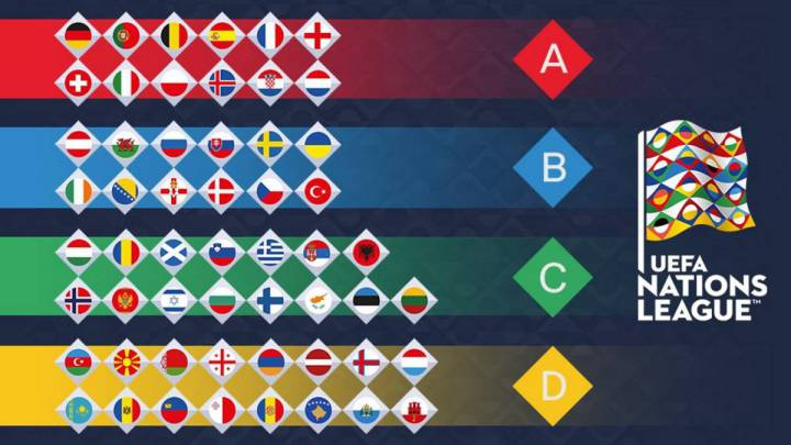 UEFA Nations League: posibles ascensos y descensos de equipos