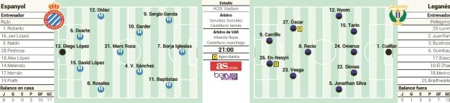 1546567763_831870_1546567956_sumario_normal Las posibles alineaciones del Espanyol - Leganés según la prensa - Comunio-Biwenger