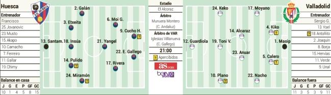 1548978183_128350_1548979705_sumario_normal Las posibles alineaciones de Huesca y Valladolid según la prensa - Comunio-Biwenger