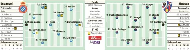 1550799753_490367_1550800019_sumario_normal Las posibles alineaciones de Espanyol y Huesca según la prensa - Comunio-Biwenger