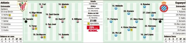 1552014623_848386_1552014809_sumario_normal Las posibles alineaciones de Athletic y Espanyol según la prensa - Comunio-Biwenger