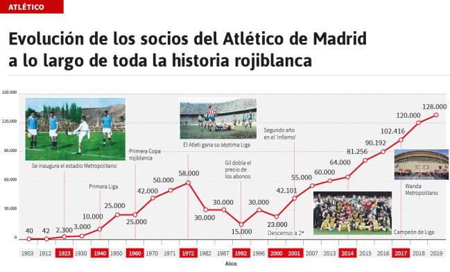 Evolución histórica de los socios del Atlético de Madrid.