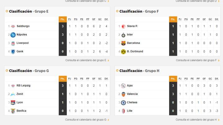 venta limitada lo mas baratas último estilo Champions League: resultados, clasificación y grupos ...