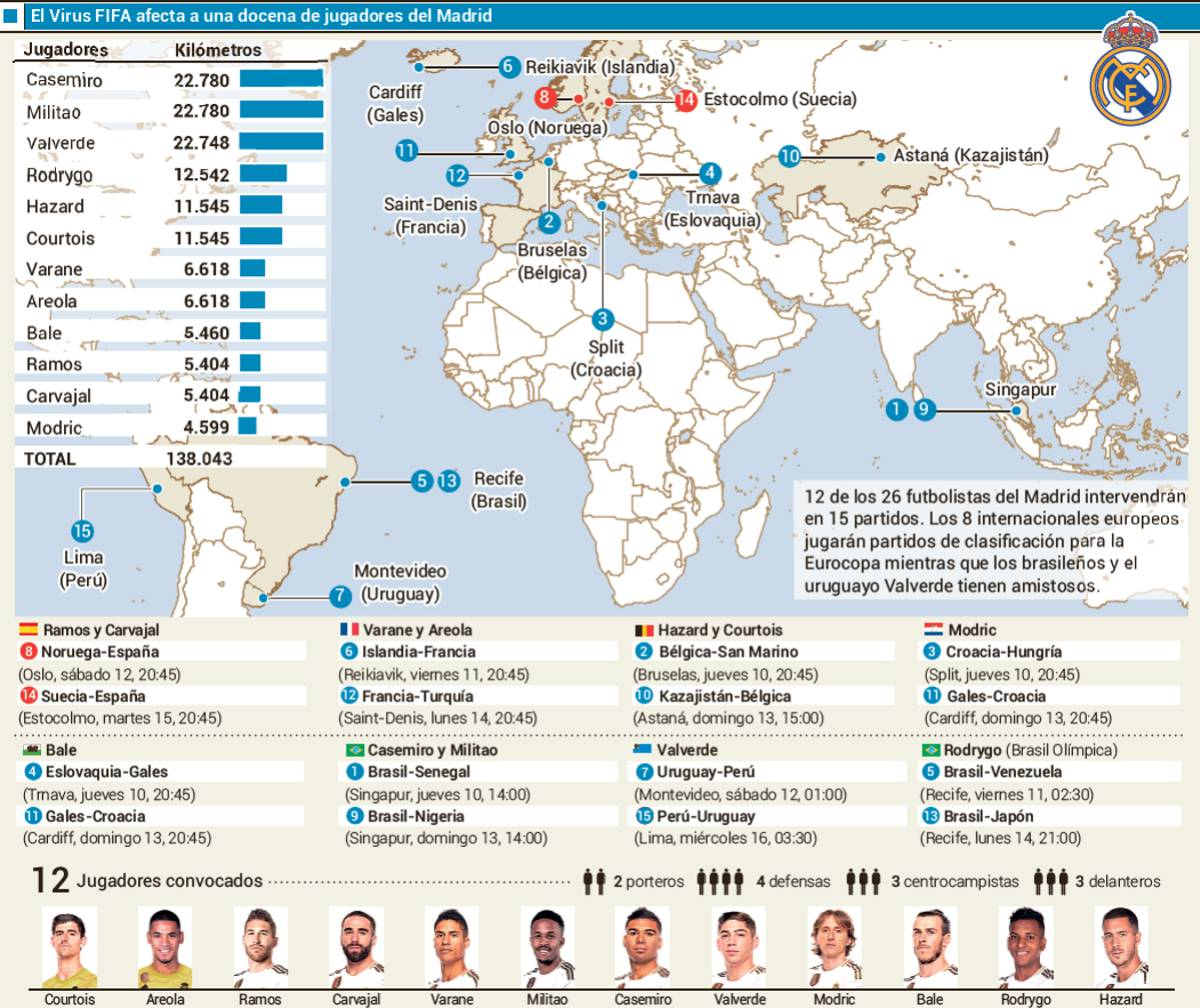 Real Madrid Kehilangan 12 Pemain Untuk Satu Minggu ke Depan