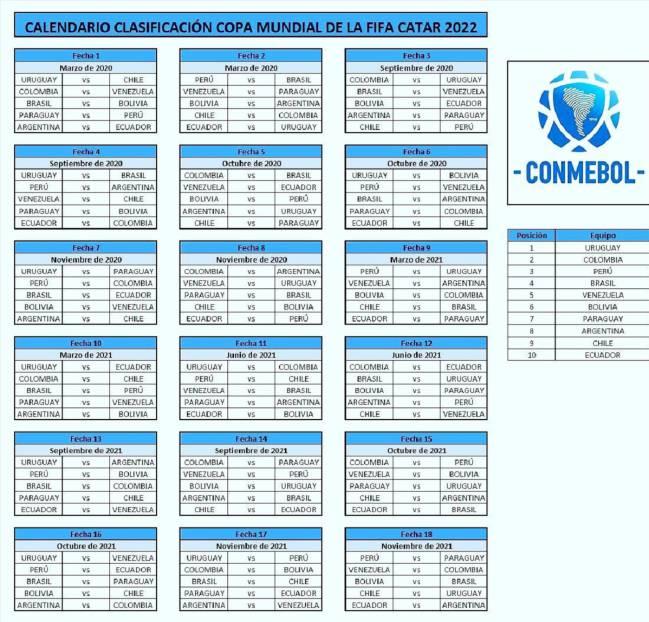 Fixture: así queda el calendario a las eliminatorias de Qatar 2022