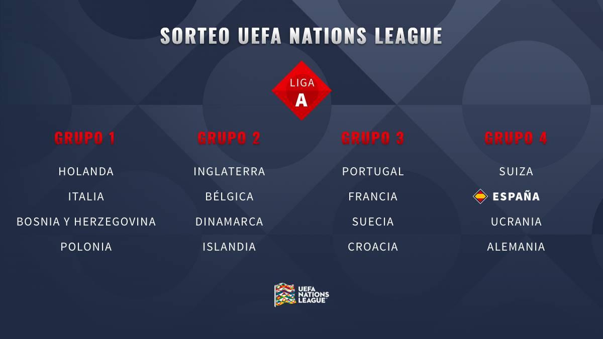 UEFA NATIONS LEAGUE 2020 1583253240_410770_1583257643_noticia_normal