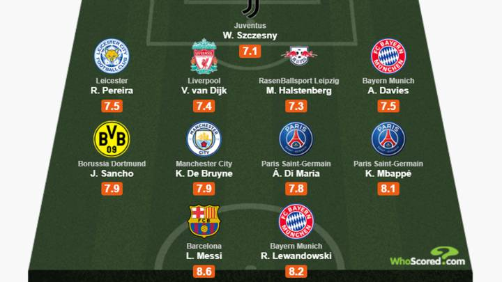 El once ideal de la temporada, según Whoscored.