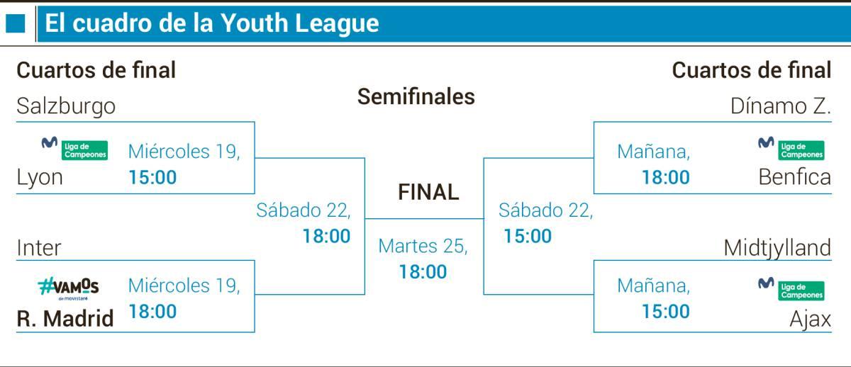 Real Madrid | El Juvenil de Raúl remonta y pasa a cuartos jugando 84' con diez 1