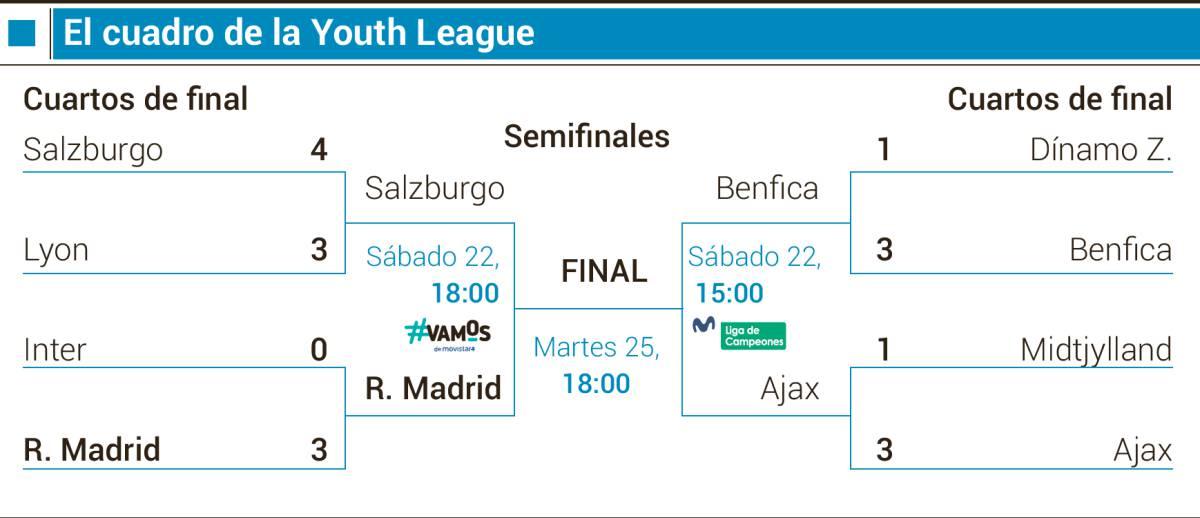 Red Bull Salzburgo - Real Madrid   La previa: Último escalón hacia la historia 1