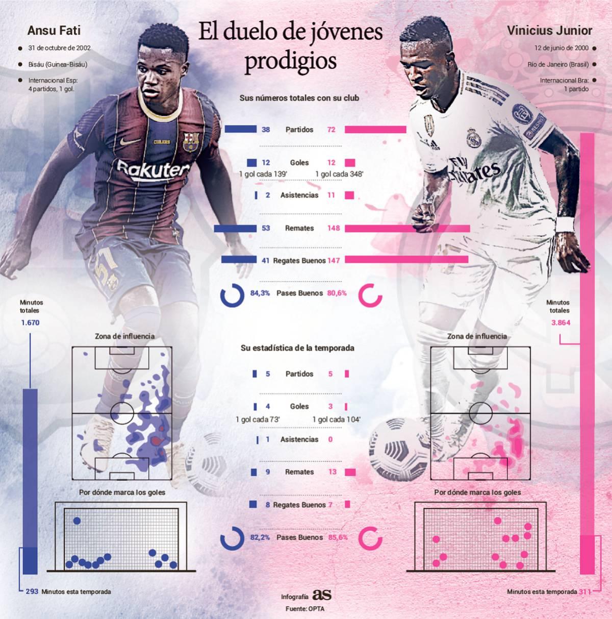 El Clásico Barcelona - Real Madrid   Ansu Fati-Vinicius, nueva era 1