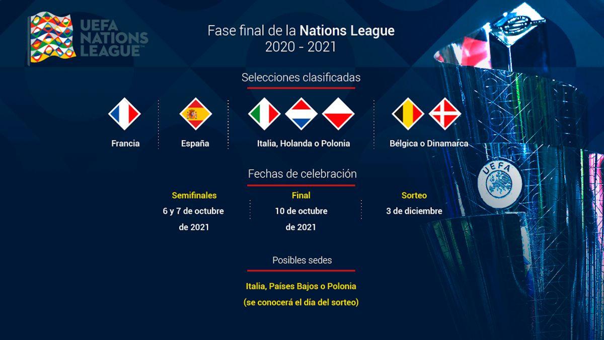 Nations League final four: dates, format, teams and venue