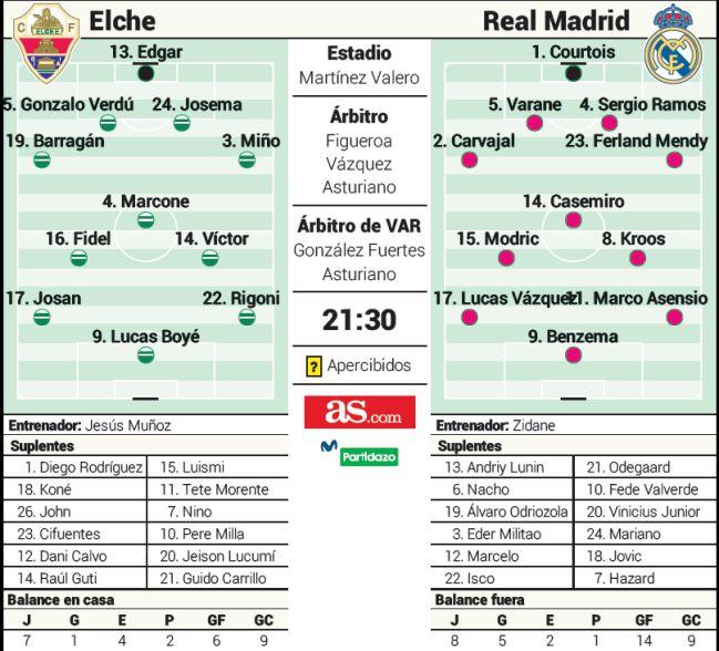 Real Madrid: Posible alineación del Real Madrid contra el Elche en Liga 1