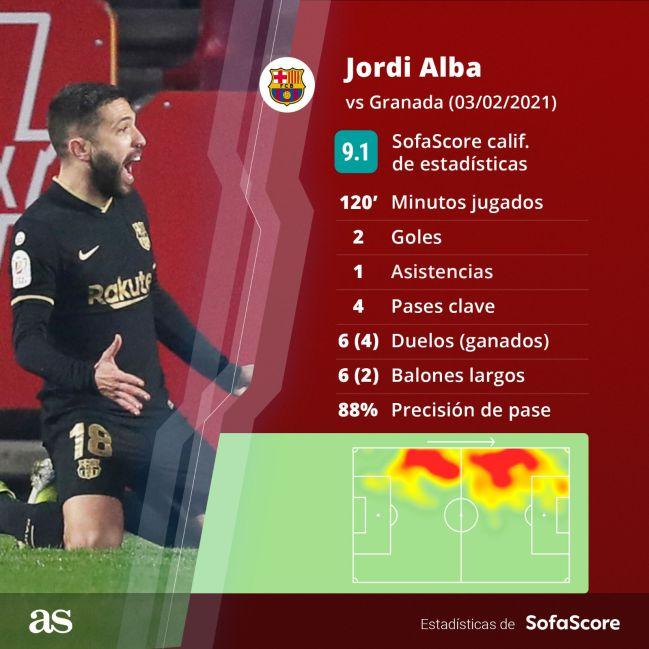 Estadísticas de Jordi Alba contra el Granada.