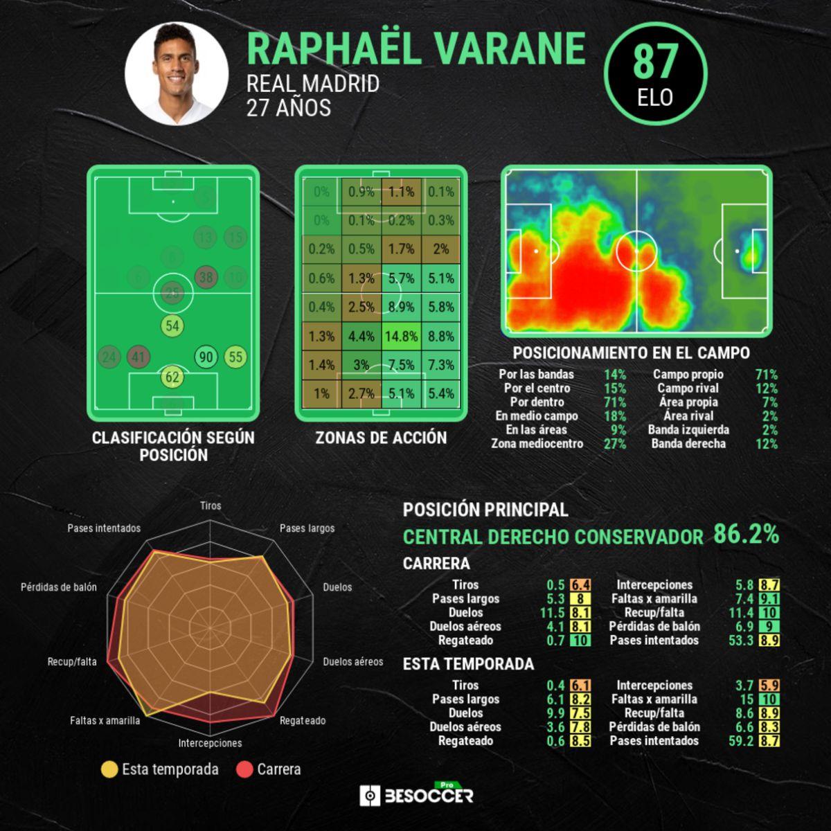Rapharl Varane