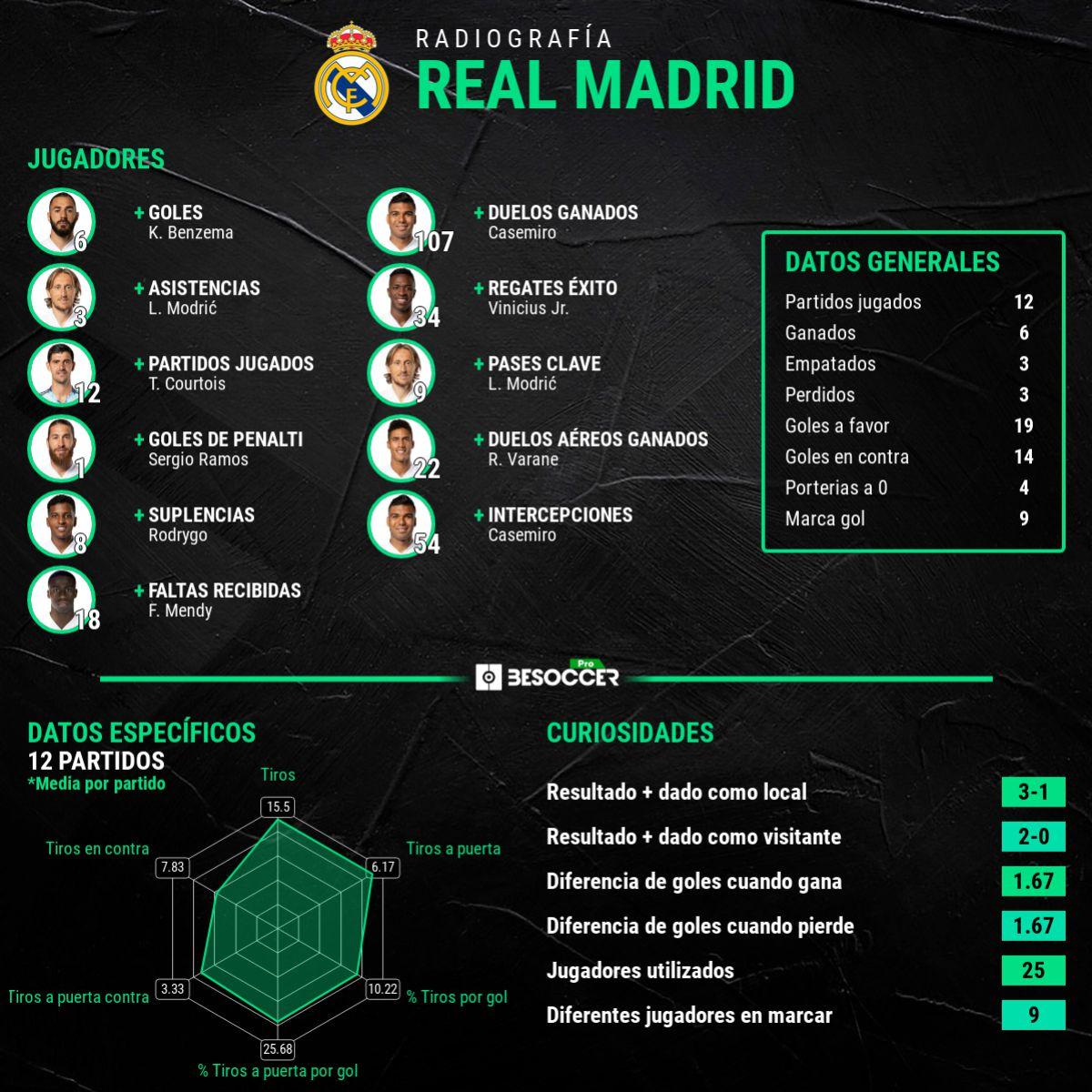 El Real Madrid gana 113 M€ en la Champions esta temporada 1