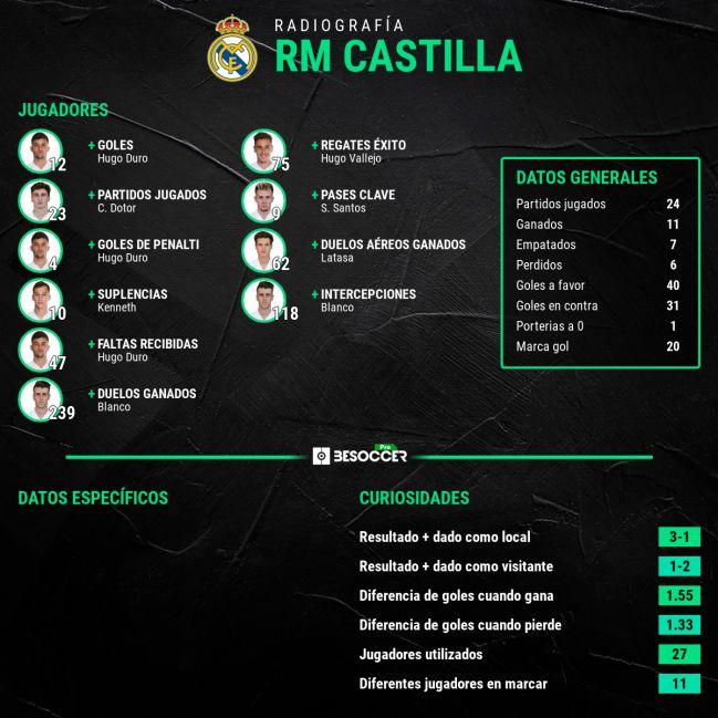 Radiografía estadística del Real Madrid Castilla.