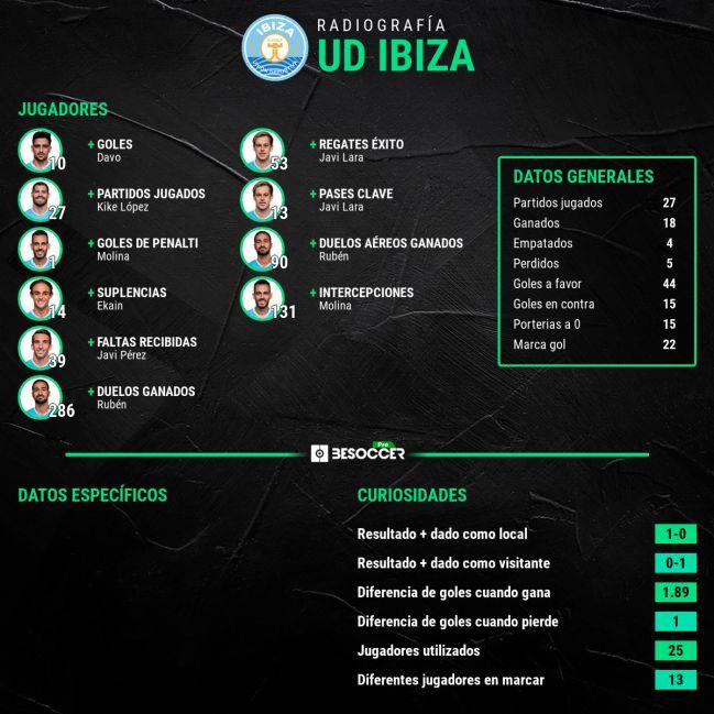 Radiografía estadística del UD Ibiza.