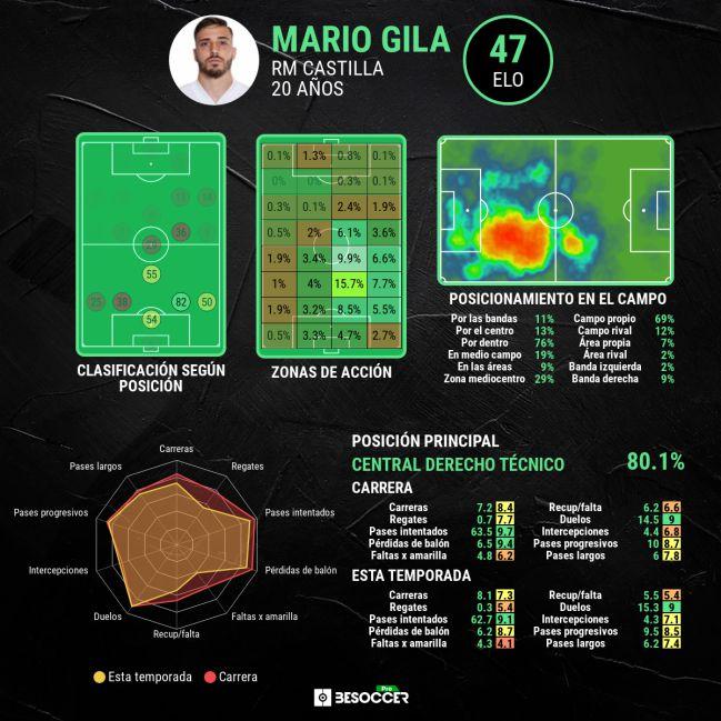 Estadísticas avanzadas de Mario Gila.