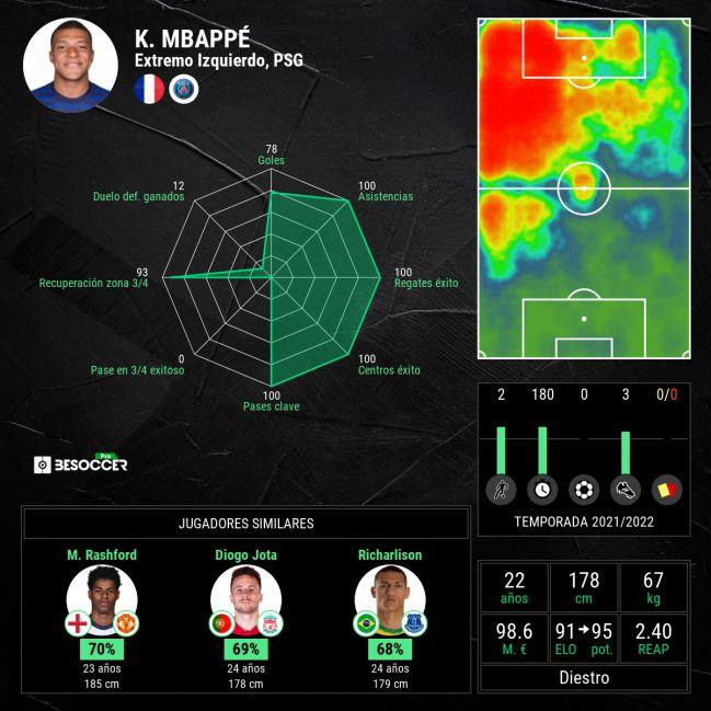 Estadísticas de Kylian Mbappé.