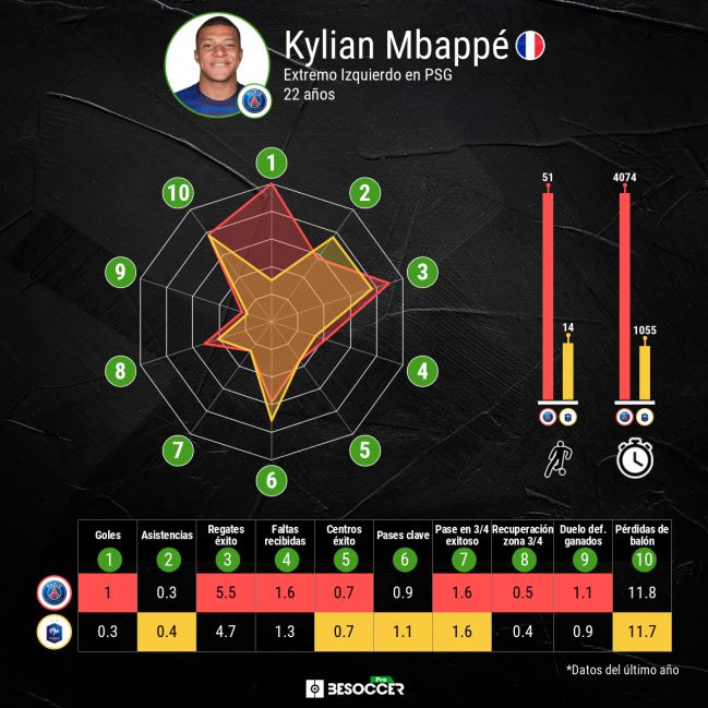 Comparison of Mbappé's performance in PSG and the French national team.