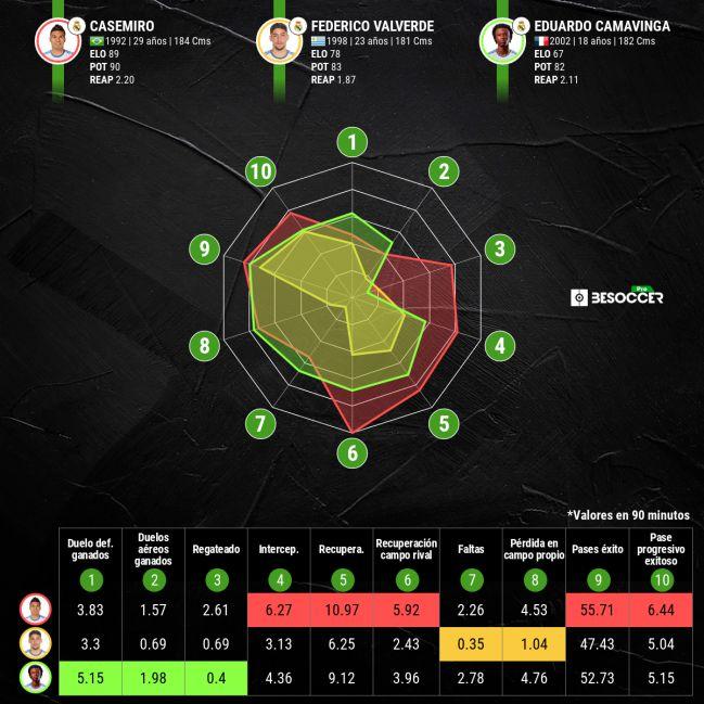 Statistical comparison of Casemiro, Valverde and Camavinga.