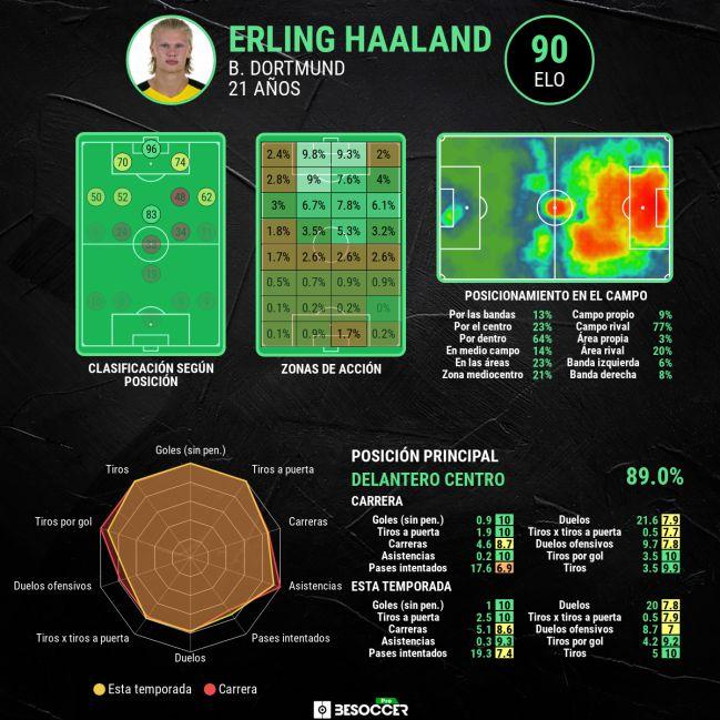 Erling Haaland's advanced stats.
