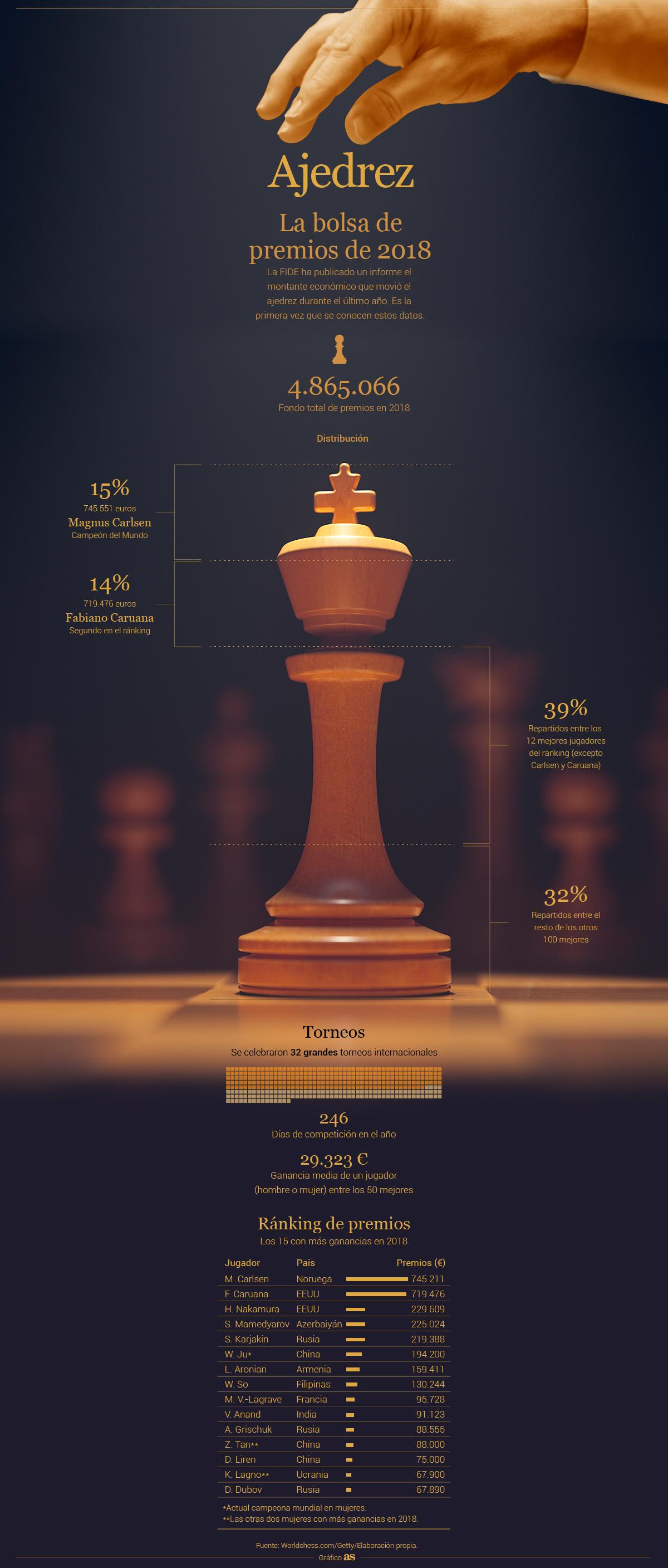 Gráfico: ¿cuánto dinero gana la élite mundial del ajedrez? - AS.com