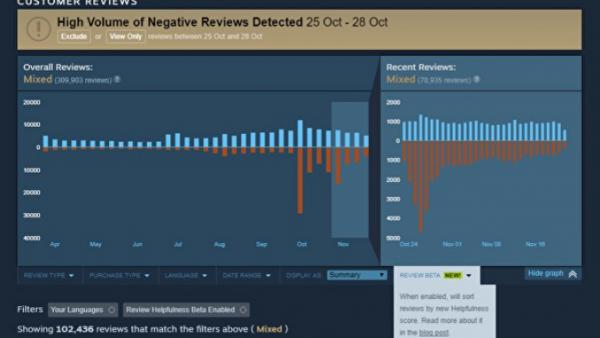Valve explica cómo acabará con las review bombing de Steam