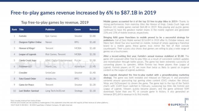 Fortnite, líder indiscutible de la industria del videojuego en ingresos en 2019