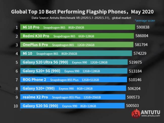 Los 10 smartphones más potentes del mercado a mayo 2020