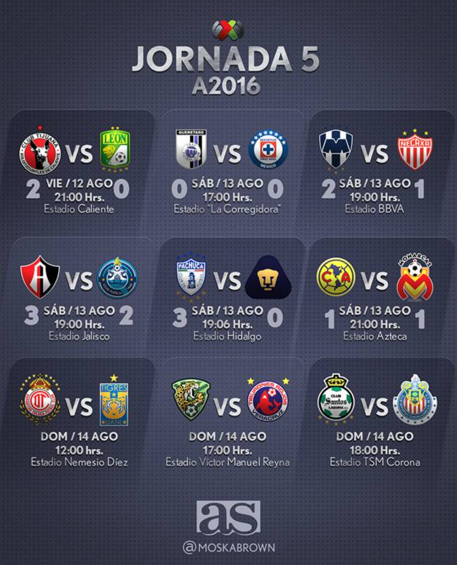 Liga MX | Fechas y horarios de la Jornada 5 del Apertura ...