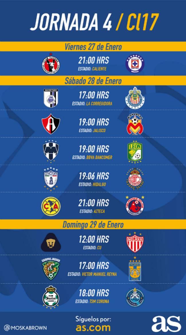 Fechas y horarios de la jornada 4 del Clausura 2017 de la Liga MX ...