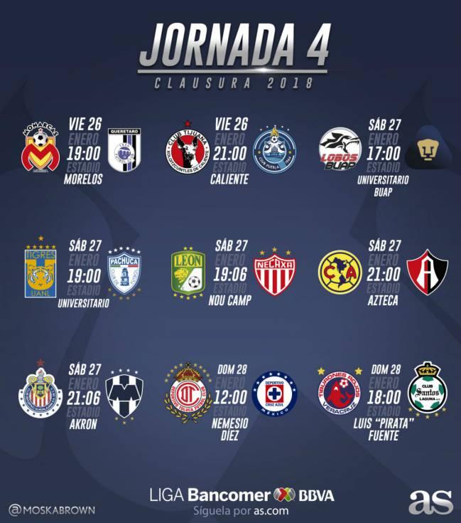 Fechas y horario de la jornada 4 del Clausura 2018 de la Liga MX ...