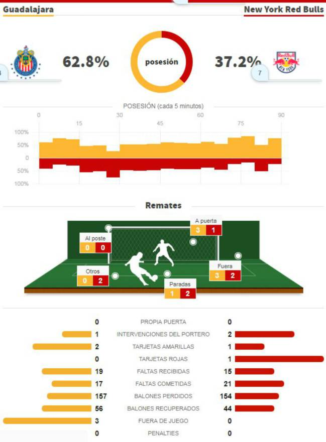 Estadísticas del Chivas vs New York Red Bulls