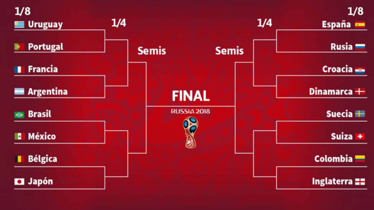As Se Jugarn Los Octavos De Final Del Mundial 2018 AS